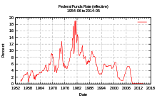 federal_funds_rate_1954_2009
