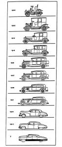 """Cinquante ans d'évolution de l'automobile, par le designer Raymond Loewy ( créateur de l'Oldsmobile, modèle de """"la belle américaine"""")"""